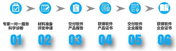 双软认证流程